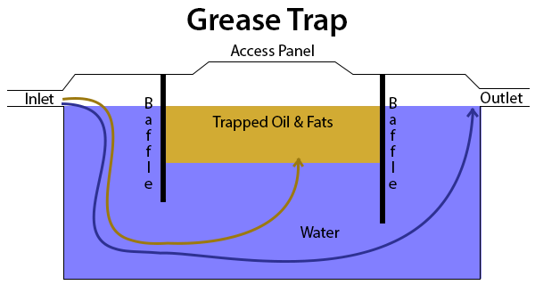GreaseTrap2